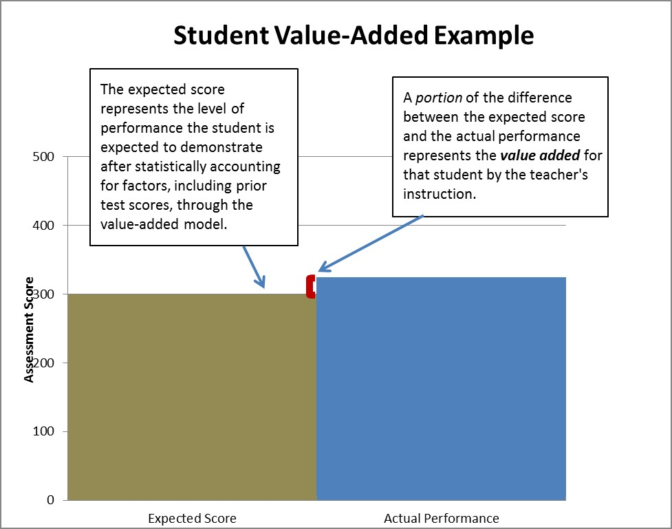 This image is a bar graph that provides a student value-added example. The first bar represents the expected score, and the second bar represents the actual performance. The expected score represents the level of performance the student is expected to demonstrate after statistically accounting for factors, including prior test scores, through the value-added model. A portion of the difference between the expected score and the actual performance represents the value added for that student by the teacher's instruction.