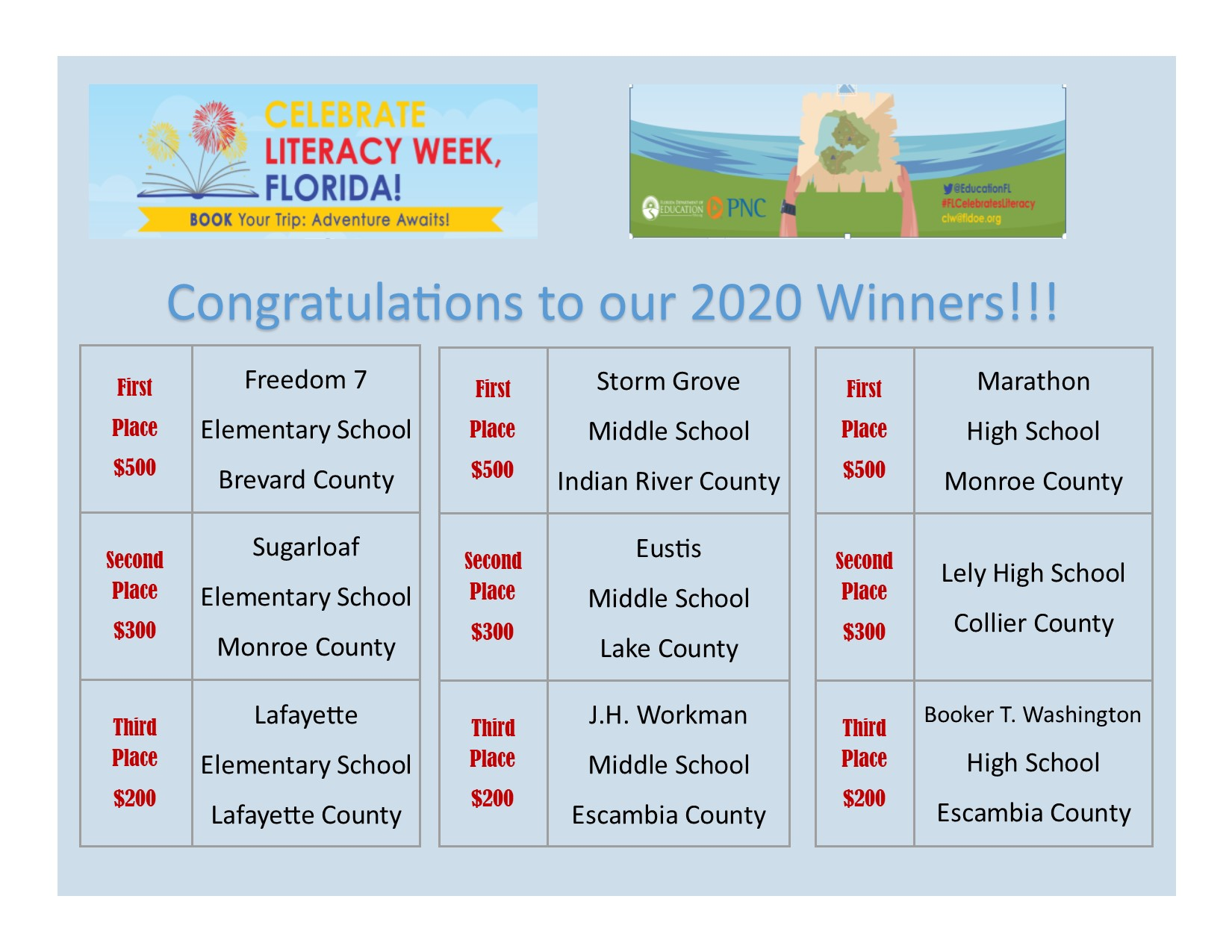 Congratulations to our 2020 Celebrate Literacy Week, Florida! winners!   Elementary  School winners: 1st place - $500 - Freedom 7 Elementary School - Brevard  2nd place - $300 - Sugarloaf Elementary School - Monroe  3rd place - $200 - Lafayette Elementary School - Lafayette  Middle School winners: 1st place - $500 - Storm Grove Elementary School - Indian River 2nd place - $300 - Eustis Middle School - Lake 3rd place - $200 - J.H. Workman Middle School - Escambia  High School winners: 1st place - $500 - Marathon High School - Monroe 2nd place - $300 - Lely High School - Collier 3rd place - $200 - Booker T. Washington High School - Escambia